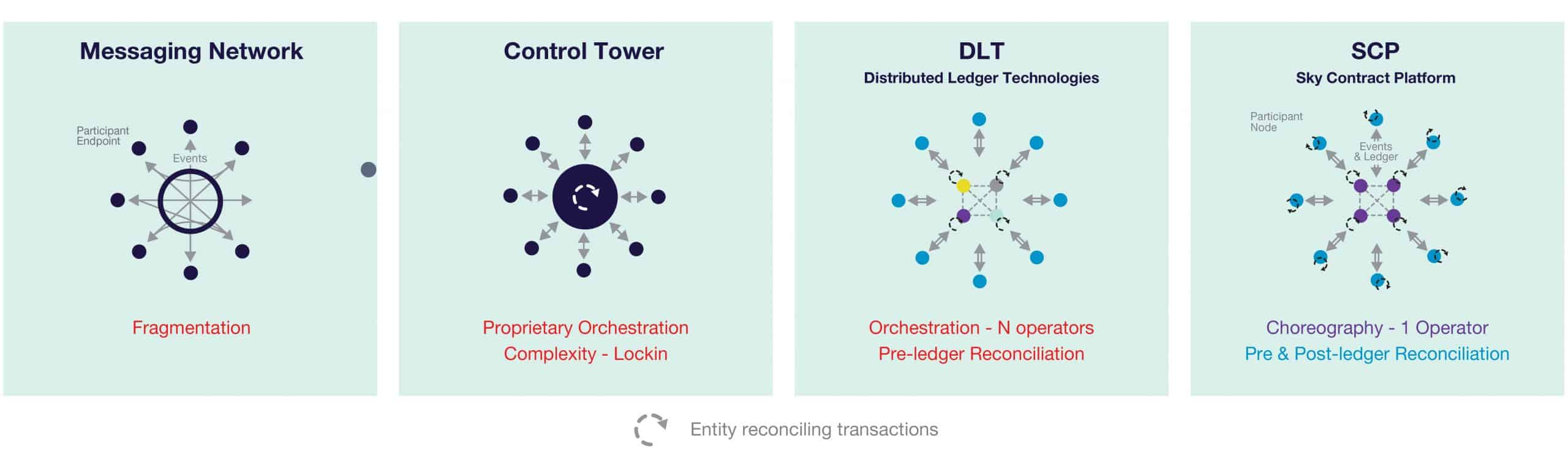 Comparison between middleware, blockchain, and DLT approaches for supply chain